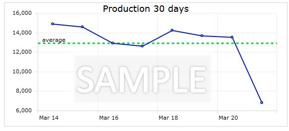 dashboard-prod30days